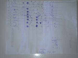 The away team scorecard.