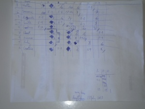 The away team scorecard.